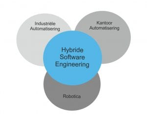 Hybride Software Engineering Vakgebieden